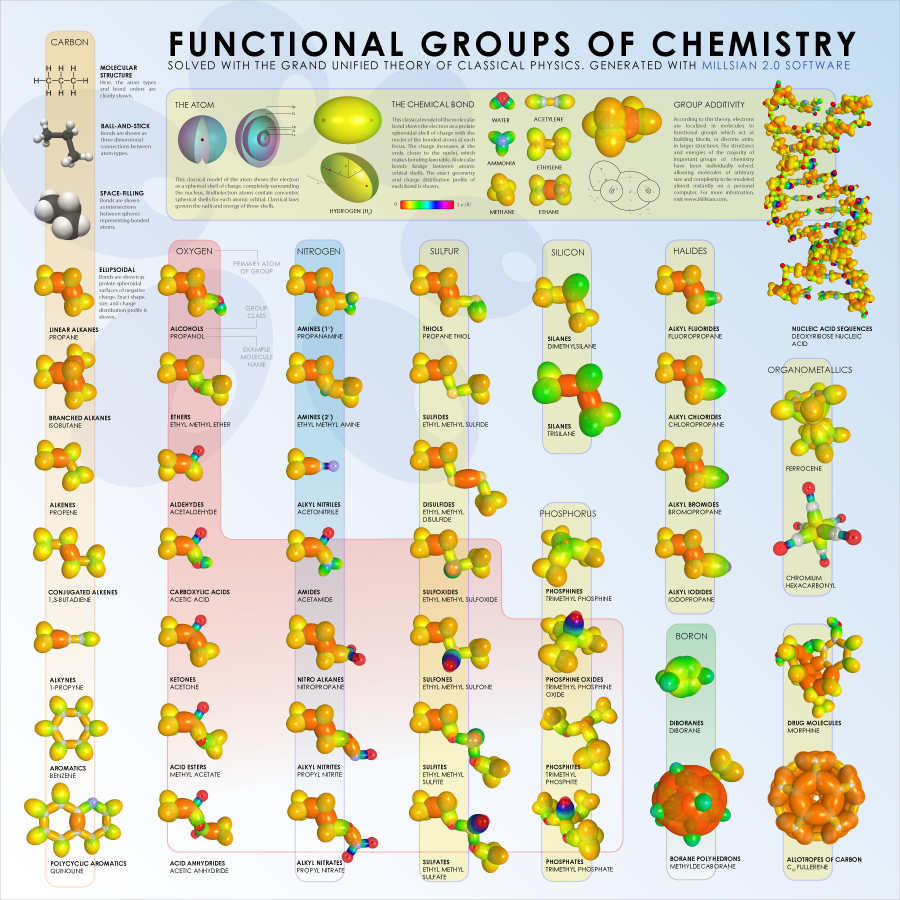 Functional Groups of Chemistry